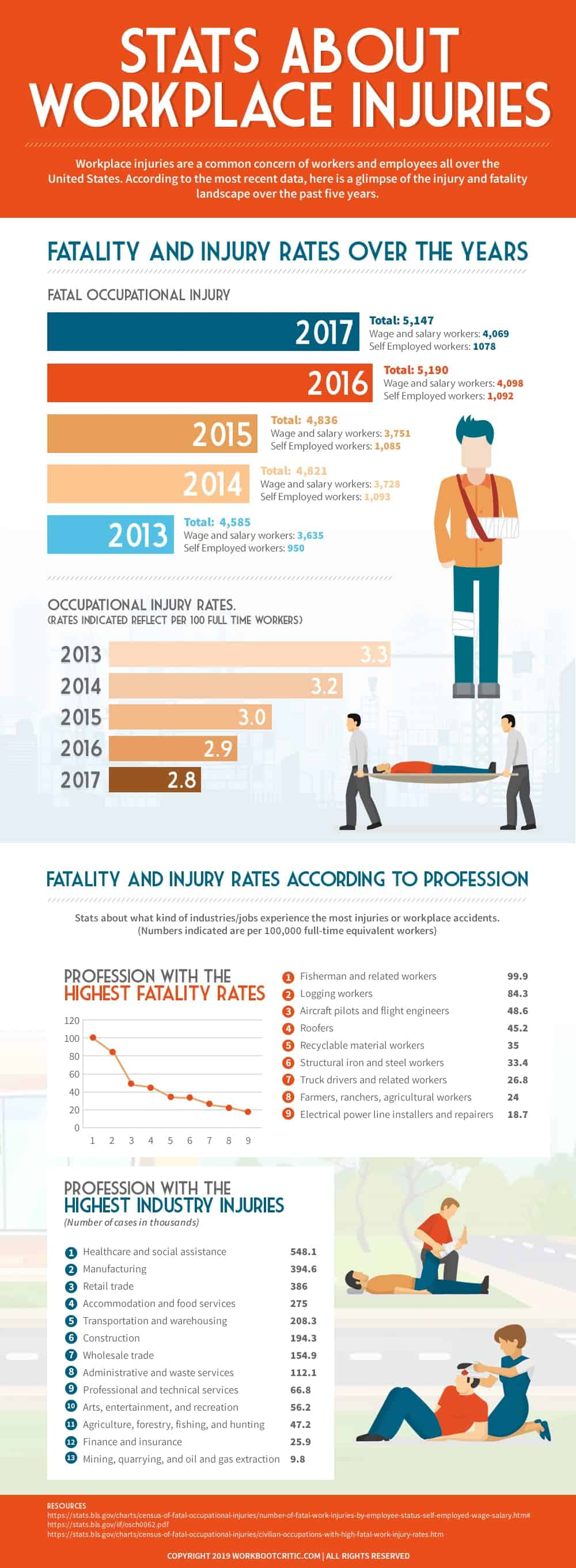 Stats About Workplace Injuries